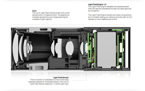 Lytro cameraの撮影原理