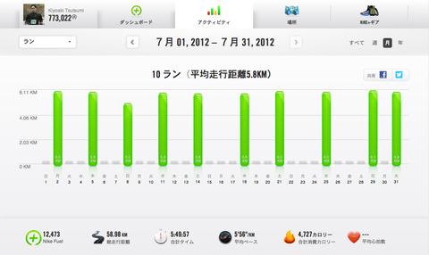 Nike+July2012