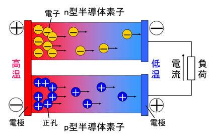 熱電発電モジュール