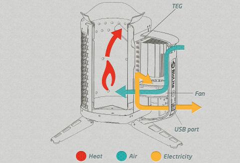 バイオライト キャンプストーブ内部構造