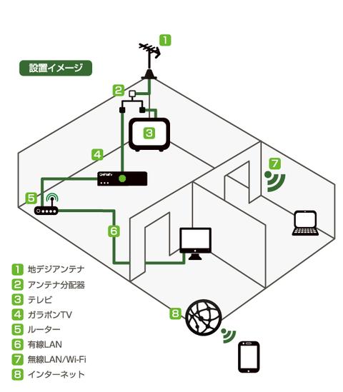 ガラポンTv参号機の設置イメージ