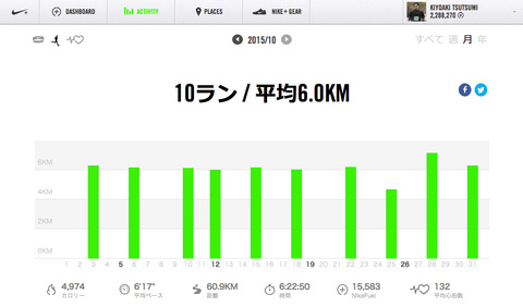 Nike+October2015