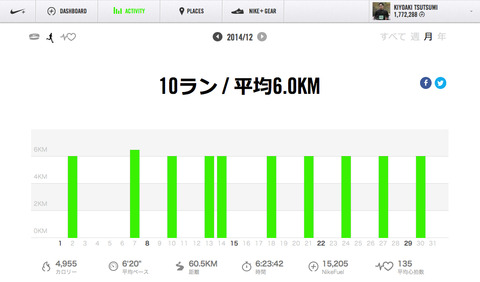 Nike+December2014