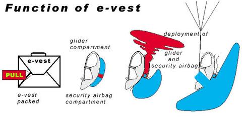 Function of e-vest