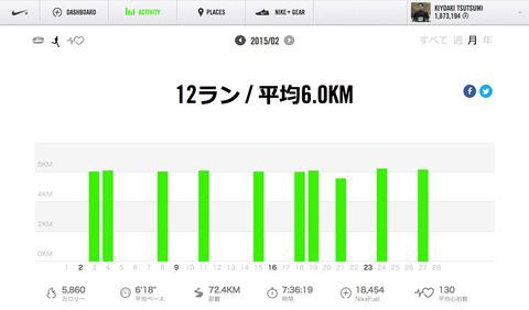 Nike+February 2015