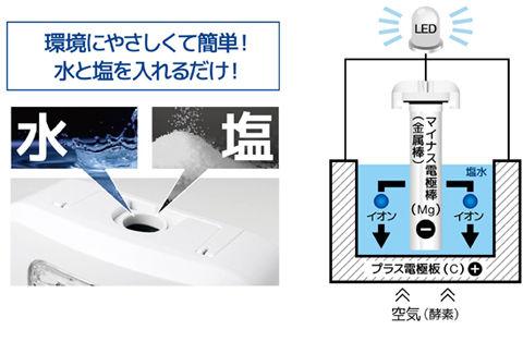 水と塩で発電