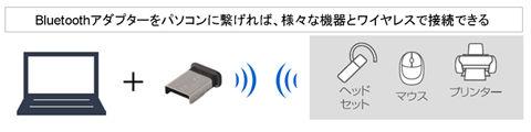 Bluetoothアダプタ付き