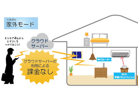 外出先からも自宅の家電を操作できるWi-Fi接続学習リモコン