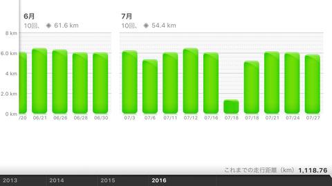 Nike+Running July 2016