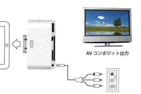 AVコンポジット出力対応