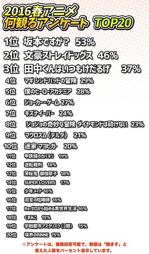 430_春アニメランキング