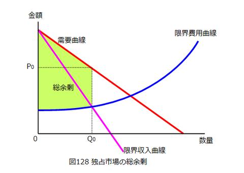 図0128_独占市場の総余剰