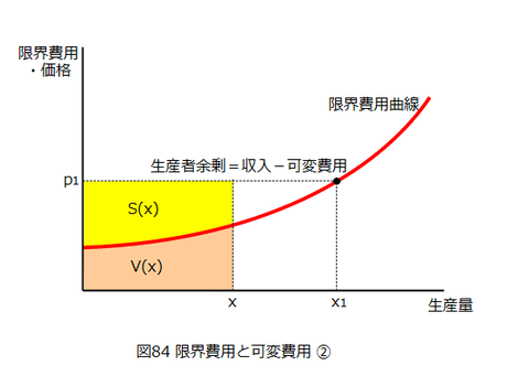 図0084_限界費用と可変費用_2