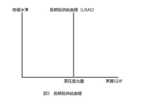図5_長期総供給曲線