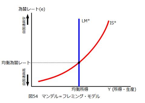 図0054_マンデル=フレミング・モデル