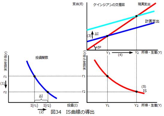 図34_IS曲線の導出