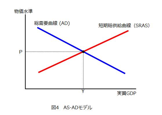 総需要曲線について勉強してみる...