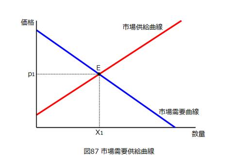 図0087_市場需要供給曲線