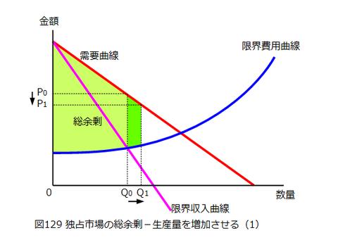 図0129_独占市場の総余剰(生産量増加)1