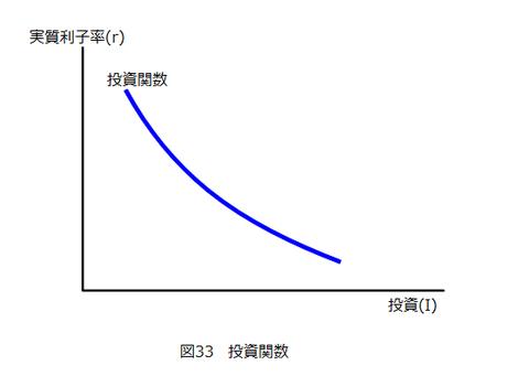 図33_投資関数