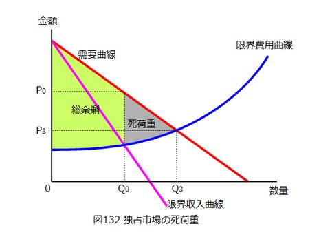 図0132_独占市場の死荷重