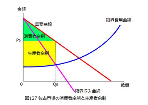 図0127_独占市場の消費者余剰と生産者余剰