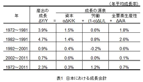 表0001_日本における成長会計