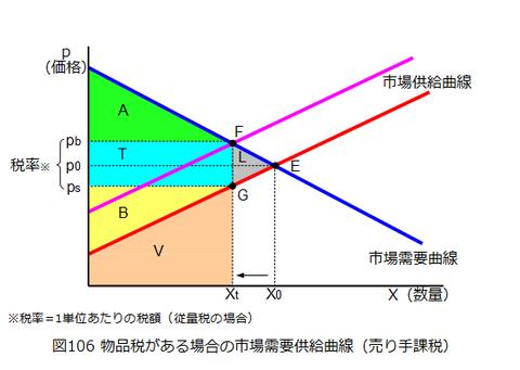 図0106_物品税がある場合の市場需要供給曲線(売り手課税) 消費税と比較するのに必要なので、売
