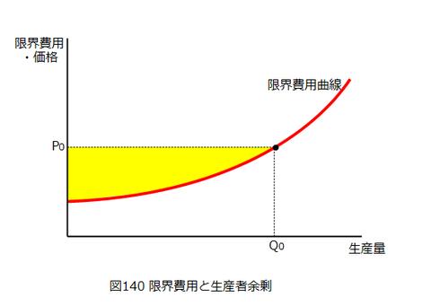図0140_生産者余剰と限界費用