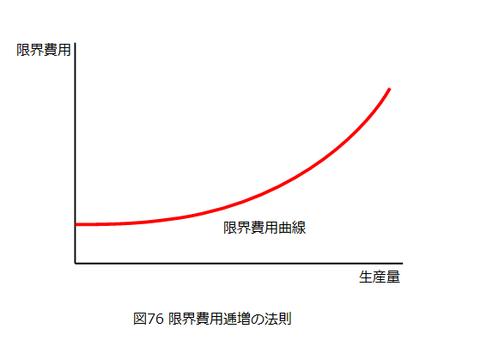 図0076_限界費用逓増の法則