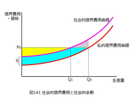 図0141_社会的限界費用と社会的余剰