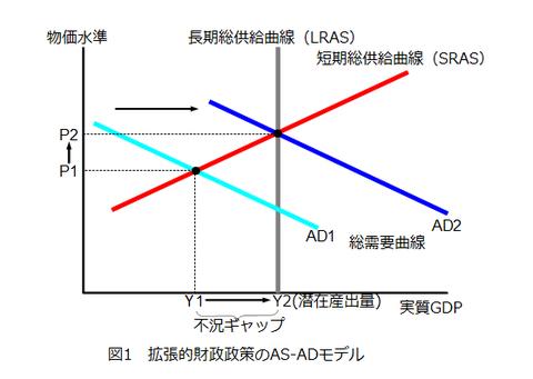図1_拡張的財政政策のAS-ADモデル