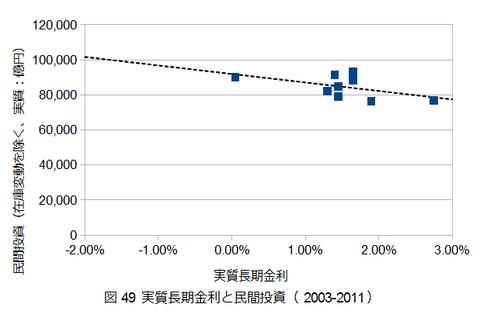 図0049_長期金利と民間投資(2003-2011)