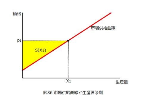 図0086_市場供給曲線と生産者余剰