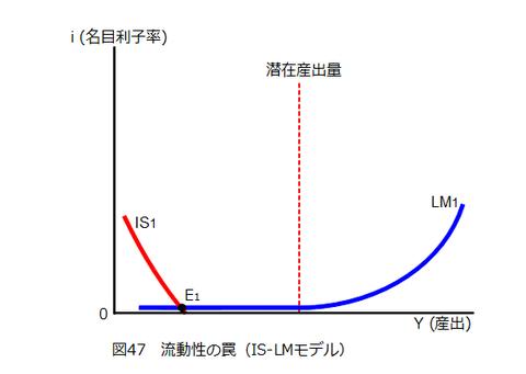 図047_流動性の罠(IS-LMモデル(i))