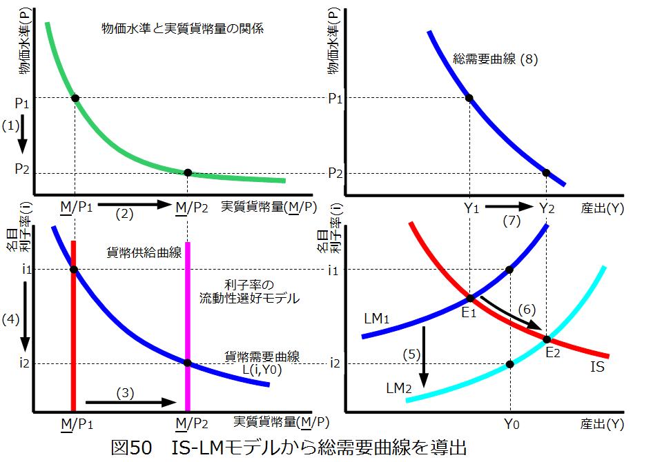 IS-LMモデルから総需要曲線を導...