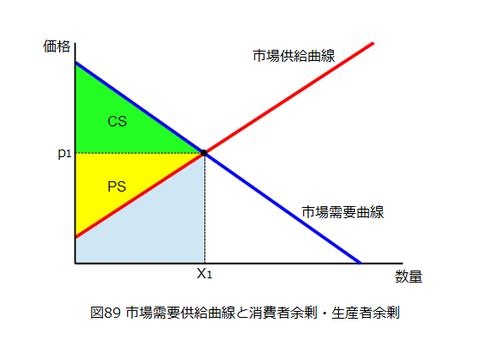 図0089_需要供給曲線と消費者余剰・生産者余剰
