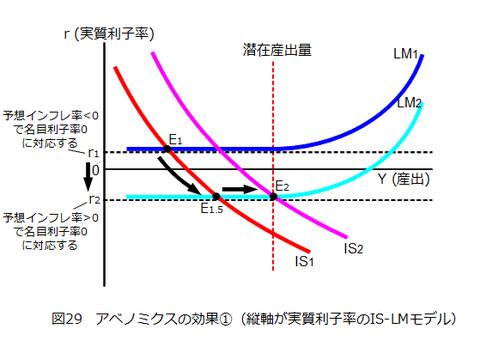 図029_アベノミクスの効果1(IS-LMモデル)