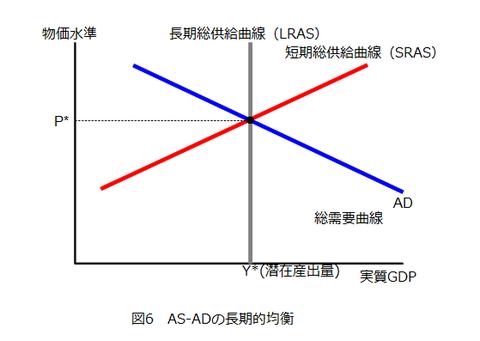 図6_AS-ADの長期的均衡
