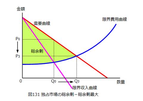 図0131_独占市場の総余剰(総余剰最大)