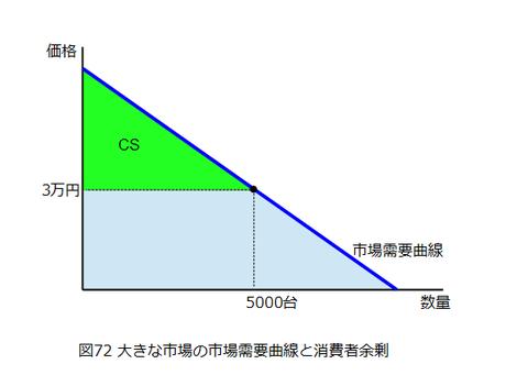 図0072_大きな市場の市場需要曲線と消費者余剰