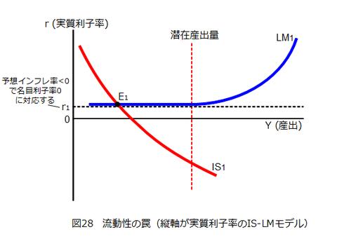 図028_流動性の罠(IS-LMモデル)