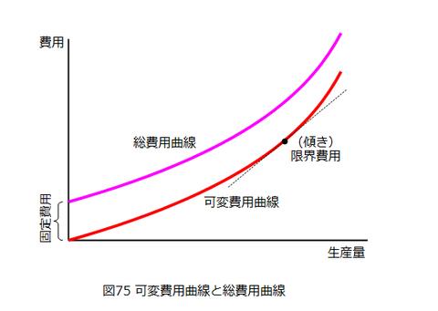 図0075_可変費用曲線と総費用曲線