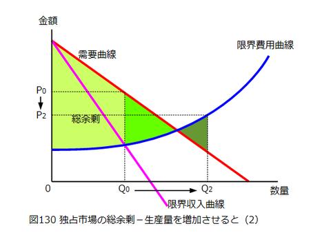 図0130_独占市場の総余剰(生産量増加)2