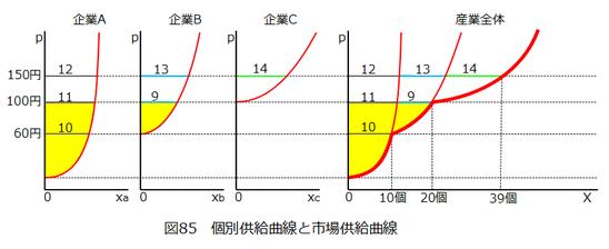 図0085_個別供給曲線と市場供給曲線