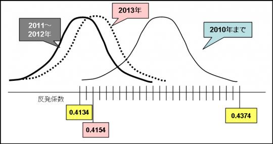 【野球】今季統一級は「飛びすぎ」…NPBが反発係数公表、最高値は東京ドーム