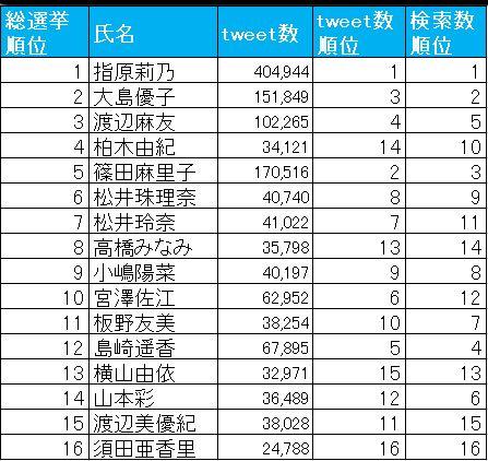 """ヤフー、「AKB48総選挙」の調査レポートを発表 一番可愛いのは""""ぱるる"""""""