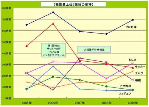 【プロ野球】4/11(金)、今季5度目の巨人戦ナイター(vs阪神)の平均視聴率は8.5%で4試合連続G帯1桁 デーゲームは4/12(土)4.8%、4/13(日)6.4%