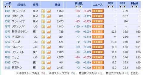 theme=医薬品関連&market=0&stc=&stm=0&page=3