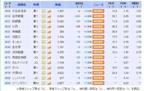 theme=医薬品関連&market=0&stc=&stm=0&page=2